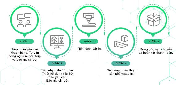 quy trình dịch vụ in 3D theo yêu cầu